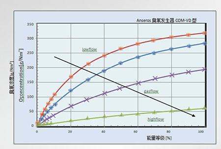 浮选功能以降低COD提高成本效益